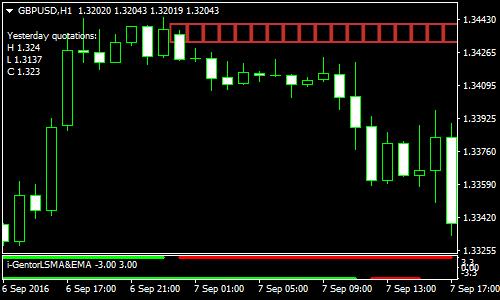 Программа для скальпинга форекс стратегии для торговли на форекс для дневных графиков