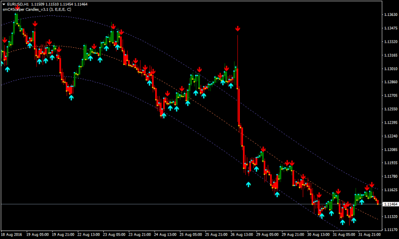 Buy sell indicators metatrader renko