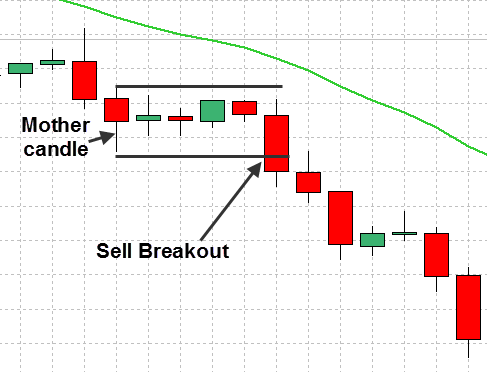 Inside Bar Pattern verkopen / bearish handel