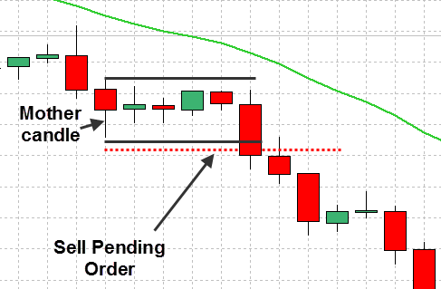 Inside Bar Pattern pending order sell below the mother's candle lows