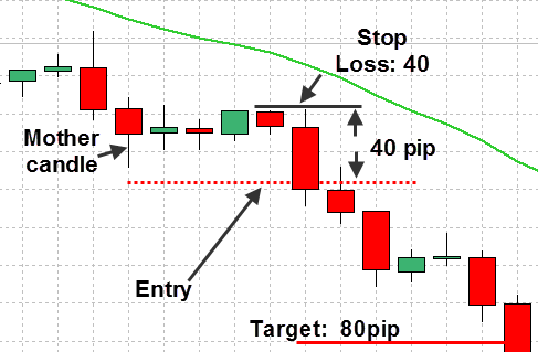 Inside Bar Pattern Price Action Strategy