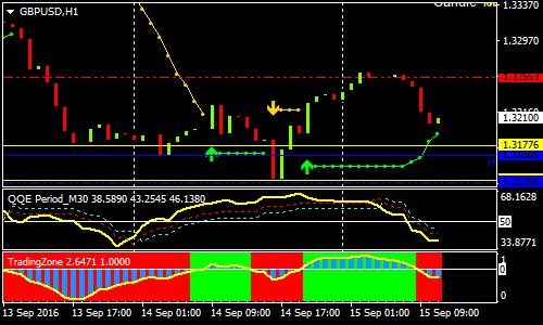Strategi Intraday Indikator