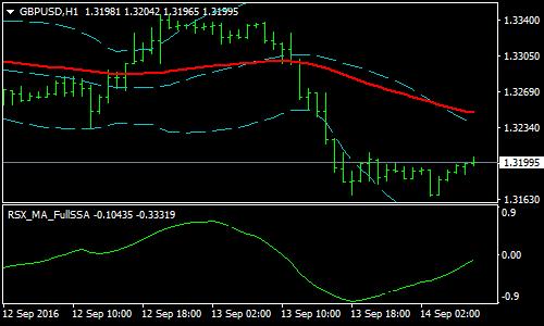 М-форекс рынок золото