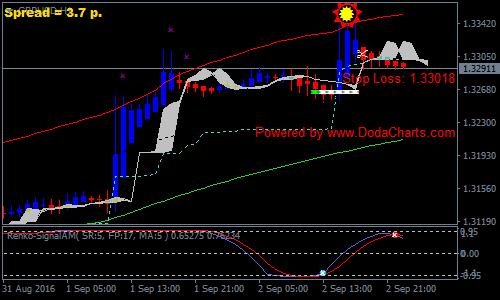 Cool Solar Wind Joy Forex Renko Chart Strategie Des Forex Mt4 Indikatoren Wiring Cloud Mangdienstapotheekhoekschewaardnl