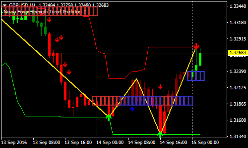 forex scalping signale