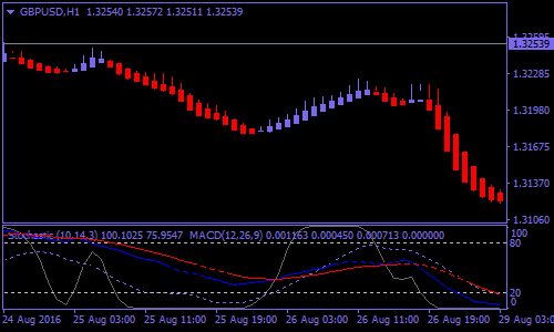 Tma bands forex