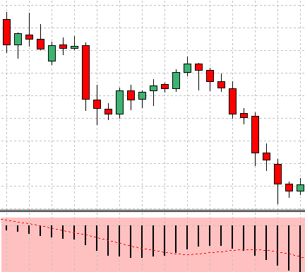 MACD histogram price action sell setup