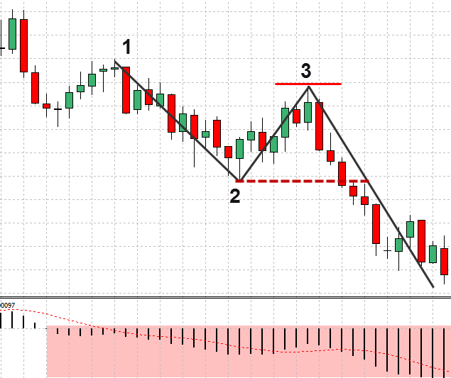 Forex 1-2-3 Price Action Pattern
