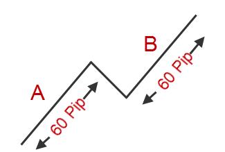 pip range za akciju cena