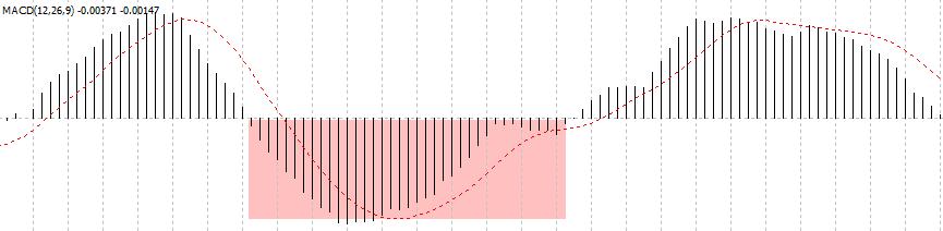 МАЦД индикатор