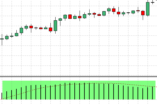 akcija cena sa MACD histogramom