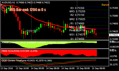 Trend Momentum With QQE Forex Scalping Strategy | Forex MT4