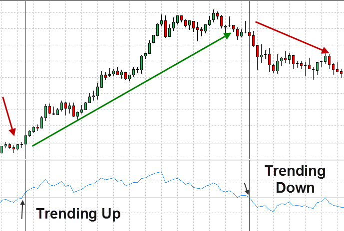 find the trend by knowing the direction of the RSI line