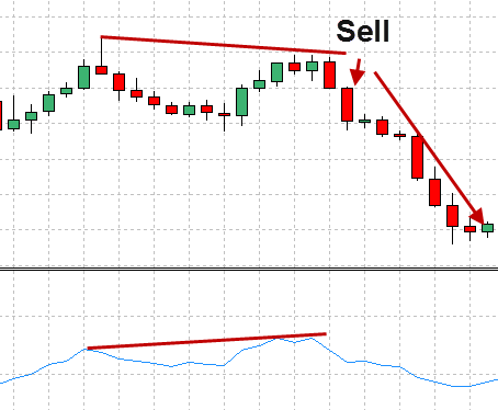 RSI divergence in action sell signal