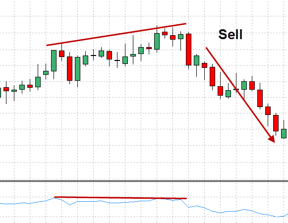 RSI divergence in action sell signal example 3