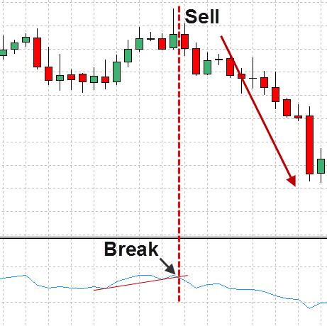sælge RSI Trend linjer breakout 2