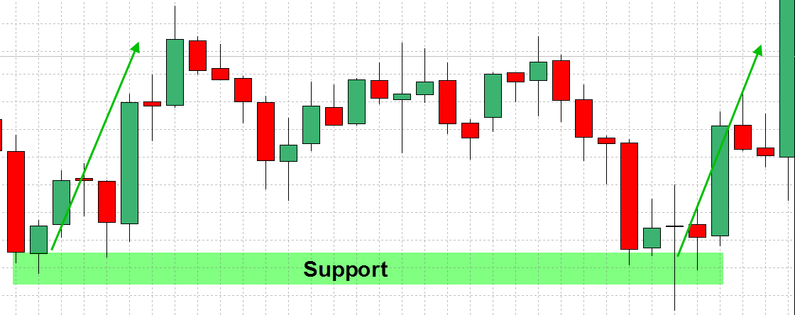 forex-support-and-resistance-strategy-1