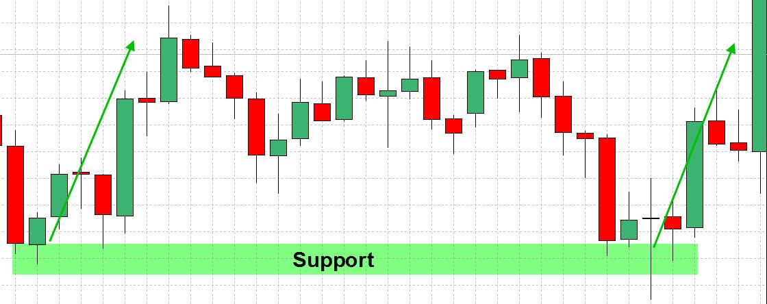 forex-support-og-resistens-strategi-1
