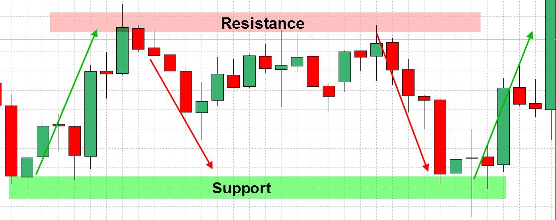 forex-support-og-resistens-strategi-2