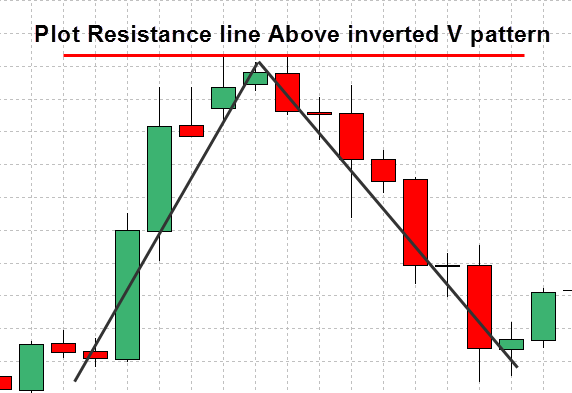 forex-support-and-resistance-strategy-6