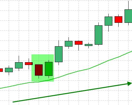 forex-trend-handel-strategi-8