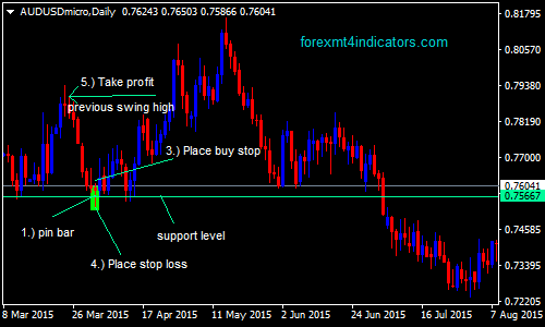 Methode swing trading forex strategies