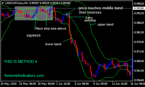 The Bollinger Band 4 Ways Forex Swing Trading Strategy Forex Mt4