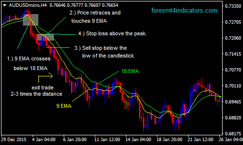 Trading on Forex