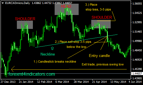 The Head And Shoulder Pattern Forex Swing Trading Strategy | Forex