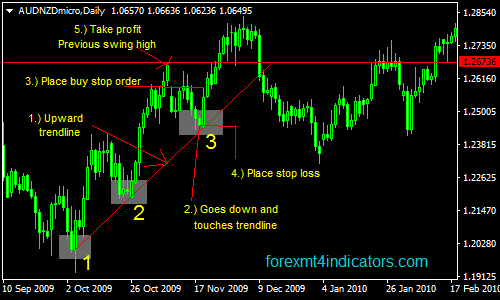 Forex news swing trading for dummies