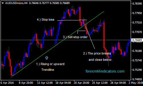 Trend breakout forex forex bank account in india