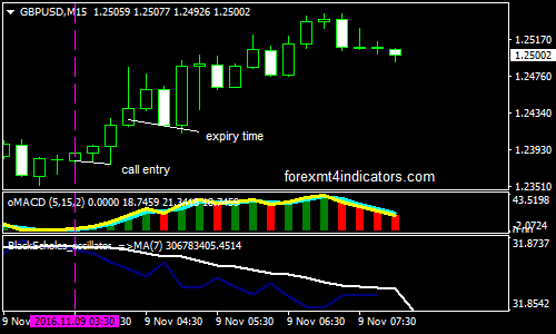 Black scholes binary options