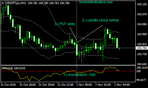 bollinger bands and binary options