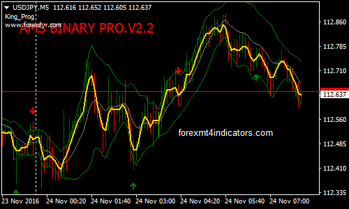 Binary Options Trading Strategies Archives | Forex MT4