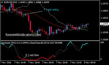 Forex trading log 7 11