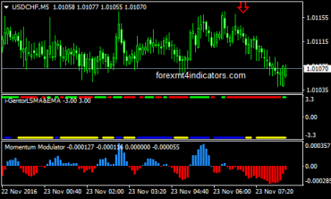 Binary options comodo indicator