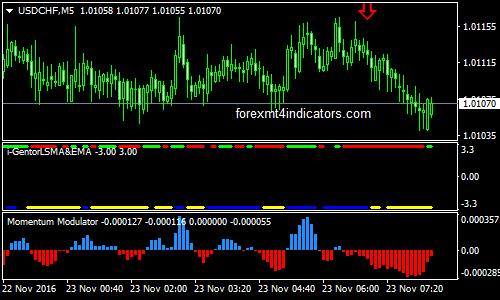 Comodo Indicator Forex Binary Options Trading Strategy