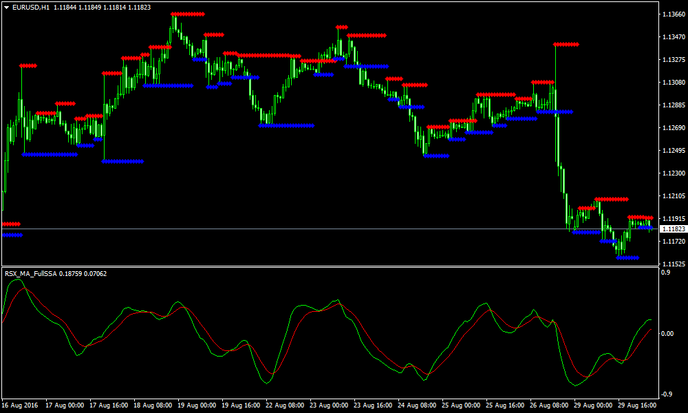 forex-support-and-oporowe-Strategie