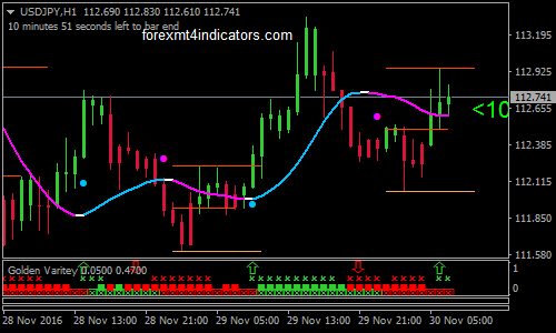 Gold mt4 indicator