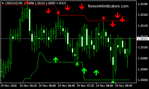 High/Low Scalping Forex Binary Options Trading Strategy