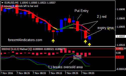 Color indicator on binary options