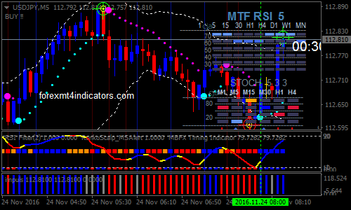 Renko Scalp Forex Binary Options Trading Strategy | Forex