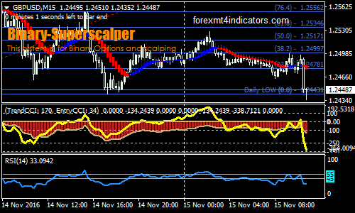 Super Scalping Forex Binary Options Trading Strategy | Forex