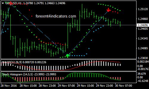 sinyal indikator terbaik forex mt4 sistem perdagangan