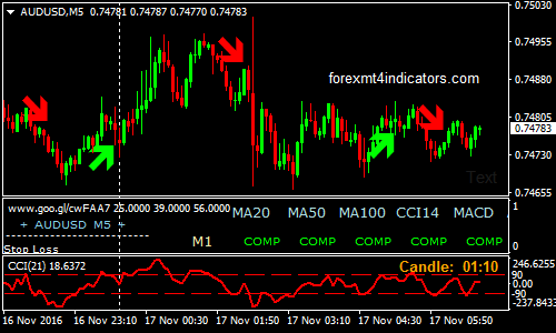 Average range forex indicator dubai