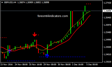 Buy-sell alert trend forex trading system