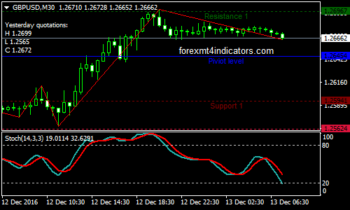 High probability scalping forex