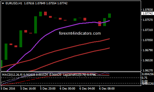Scalping Trading System with RSI MA Cross filtered For MT4