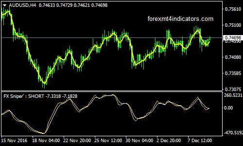 penggunaan indikator forex cci