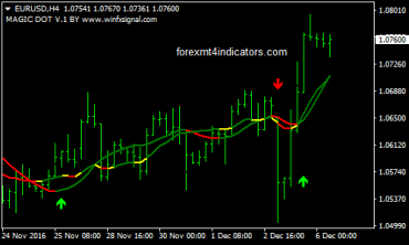 Forex sniping strategies